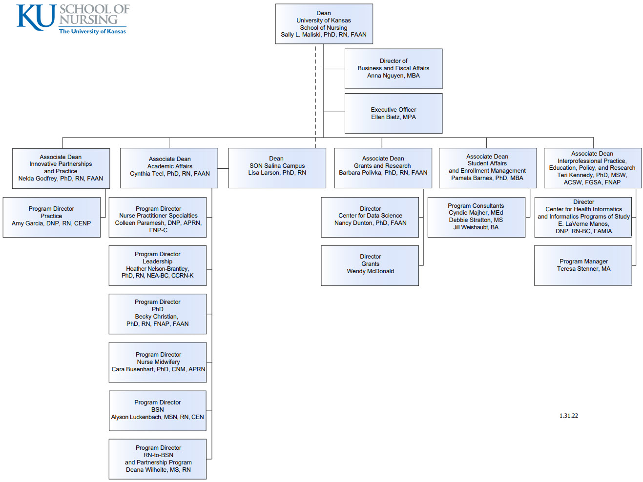 KU School of Nursing organizational chart